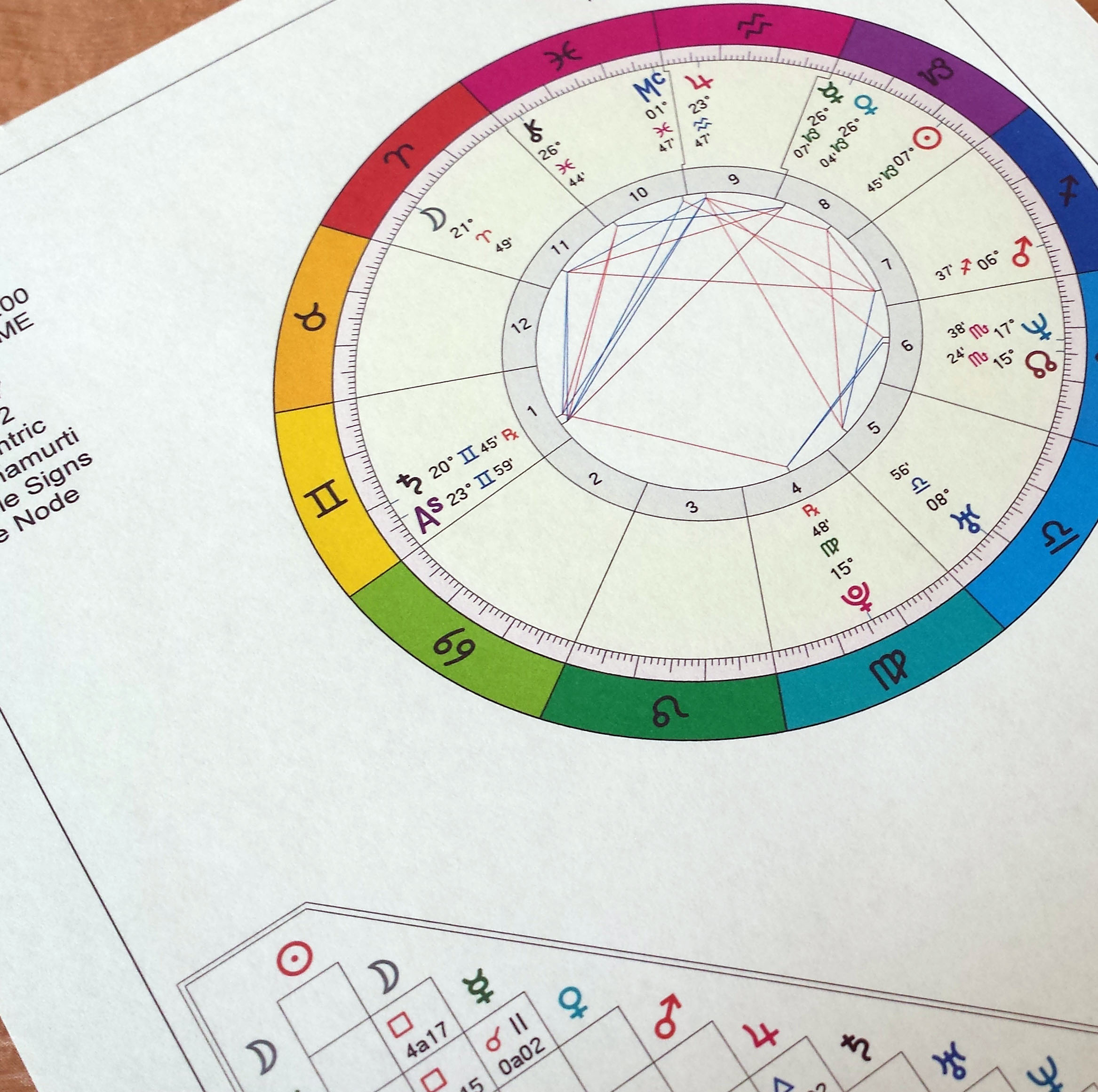 Basic Natal Chart | Digital Astrology Chart | Astrological Birth Chart ~  Full Color from Mystick Physick